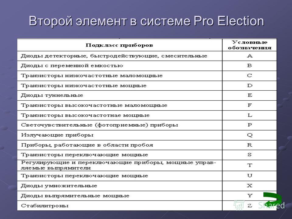 Второй элемент в системе Pro Election