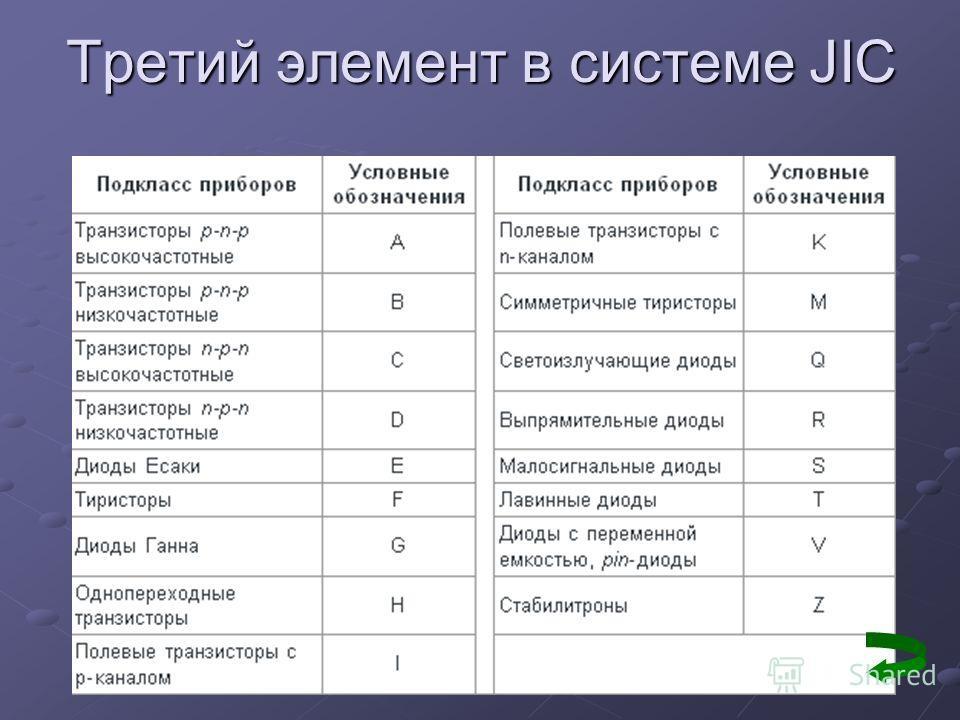 Третий элемент в системе JIC