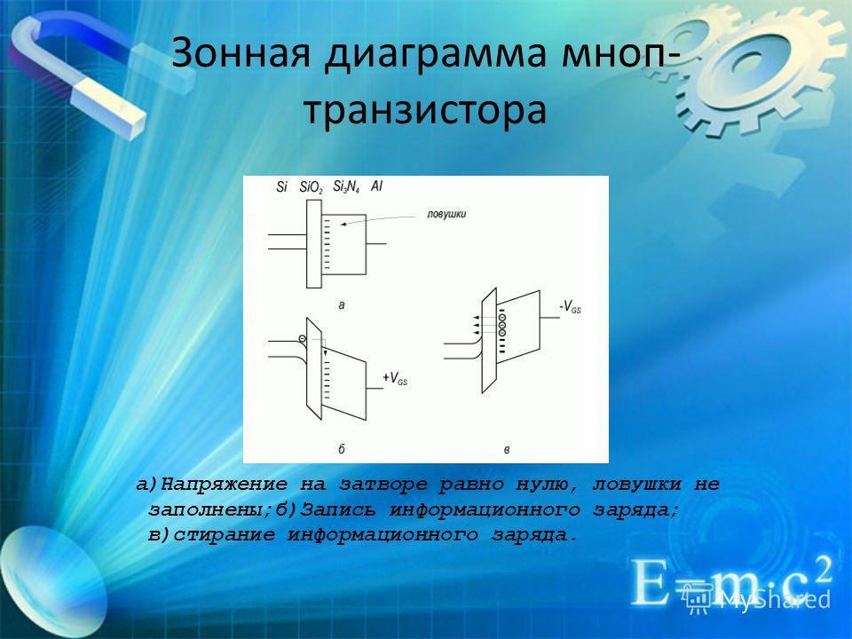 Зонная диаграмма мноп- транзистора а)Напряжение на затворе равно нулю, ловушки не заполнены;б)Запись информационного заряда; в)стирание информационного заряда.