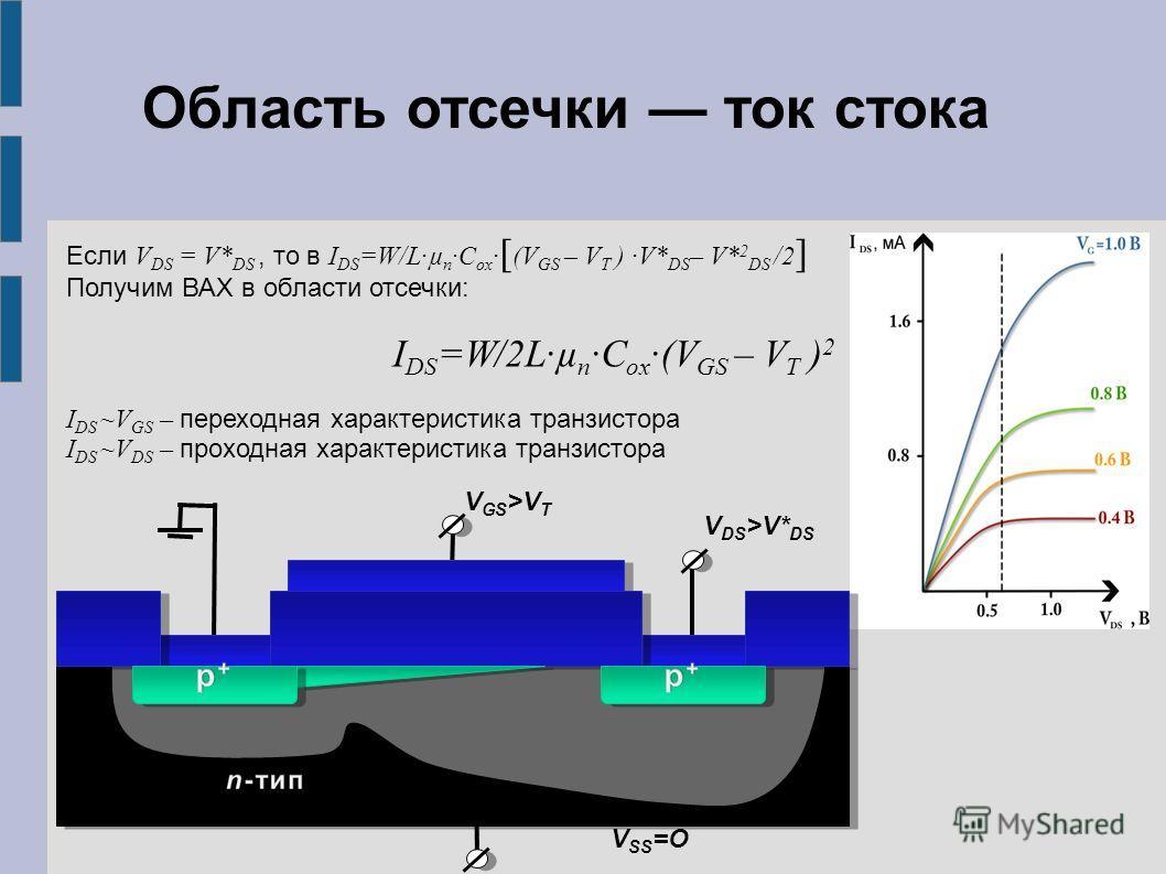 V GS >V T V DS >V* DS V SS =O Если V DS = V* DS, то в I DS =W/L·µ n ·C ox · [ (V GS – V T ) ·V* DS – V* 2 DS /2 ] Получим ВАХ в области отсечки: I DS =W/2L·µ n ·C ox ·(V GS – V T ) 2 I DS ~V GS – переходная характеристика транзистора I DS ~V DS – про