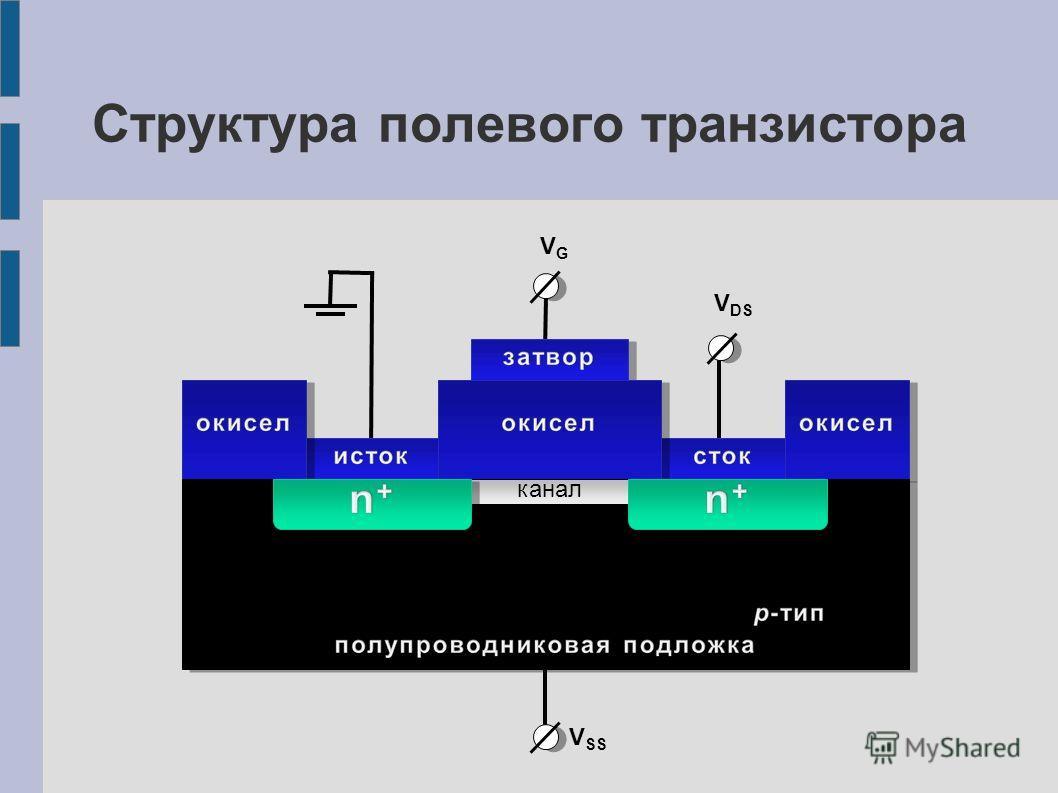 канал VGVG V DS V SS Структура полевого транзистора