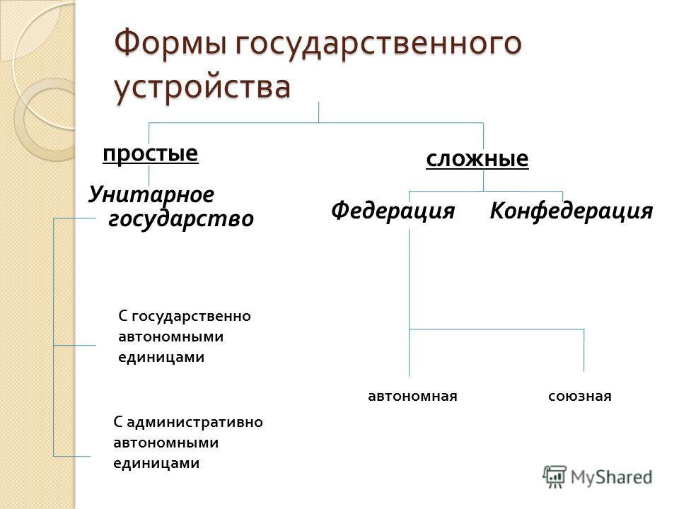 Формы государственного устройства Унитарное государство ФедерацияКонфедерация простые сложные С государственно автономными единицами С административно автономными единицами автономнаясоюзная