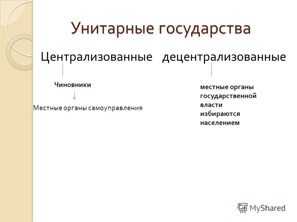 Унитарные государства Унитарные государства Централизованные децентрализованные Чиновники Местные органы самоуправления местные органы государственной власти избираются населением