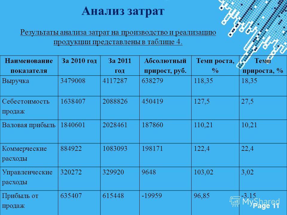 Powerpoint Templates Page 11 Наименование показателя За 2010 год За 2011 год Абсолютный прирост, руб. Темп роста, % Темп прироста, % Выручка34790084117287638279118,3518,35 Себестоимость продаж 16384072088826450419127,527,5 Валовая прибыль184060120284