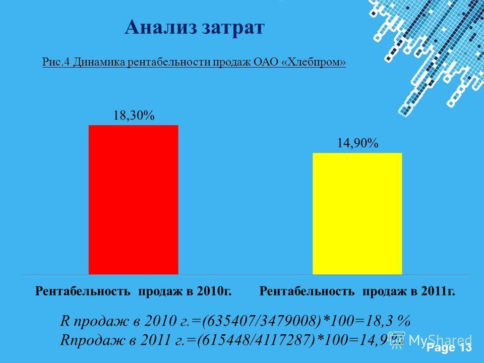 Powerpoint Templates Page 13 R продаж в 2010 г.=(635407/3479008)*100=18,3 % Rпродаж в 2011 г.=(615448/4117287)*100=14,9 % Рис.4 Динамика рентабельности продаж ОАО «Хлебпром»
