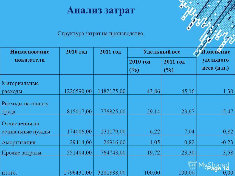 Powerpoint Templates Page 14 Наименование показателя 2010 год2011 годУдельный вес Изменение удельного веса (п.п.) 2010 год (%) 2011 год (%) Материальные расходы1226590,001482175,0043,8645,161,30 Расходы на оплату труда815017,00776825,0029,1423,67-5,4