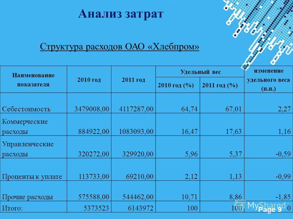 Powerpoint Templates Page 9 Наименование показателя 2010 год2011 год Удельный вес изменение удельного веса (п.п.) 2010 год (%)2011 год (%) Себестоимость3479008,004117287,0064,7467,012,27 Коммерческие расходы884922,001083093,0016,4717,631,16 Управленч