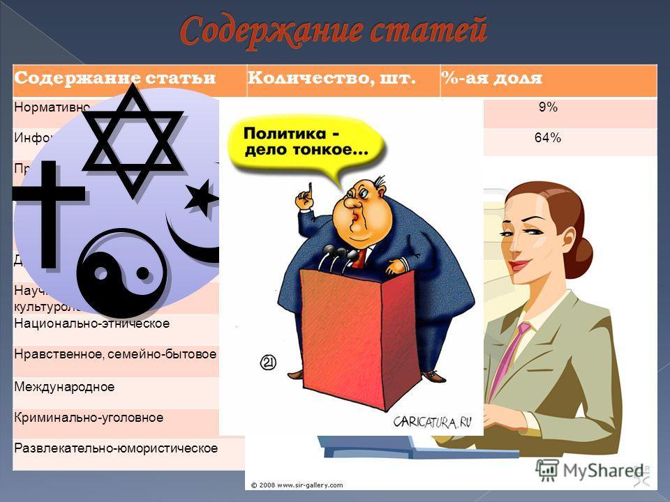 Содержание статьиКоличество, шт.%-ая доля Нормативно-правовое219% Информационное15464% Производственно-экономическое10,4% Финансово-экономическое41,7% Политико-управленческое73% Духовно-идеологическое104% Научно-познавательное, культурологическое 125