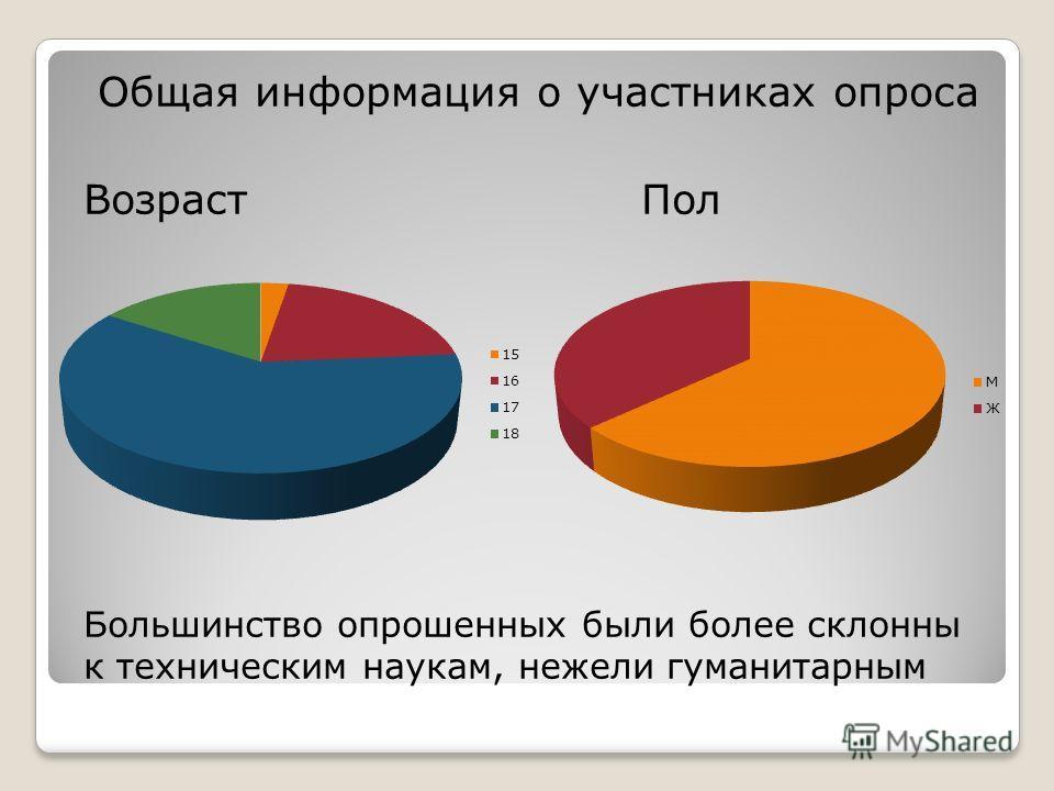 Общая информация о участниках опроса Возраст Пол Большинство опрошенных были более склонны к техническим наукам, нежели гуманитарным