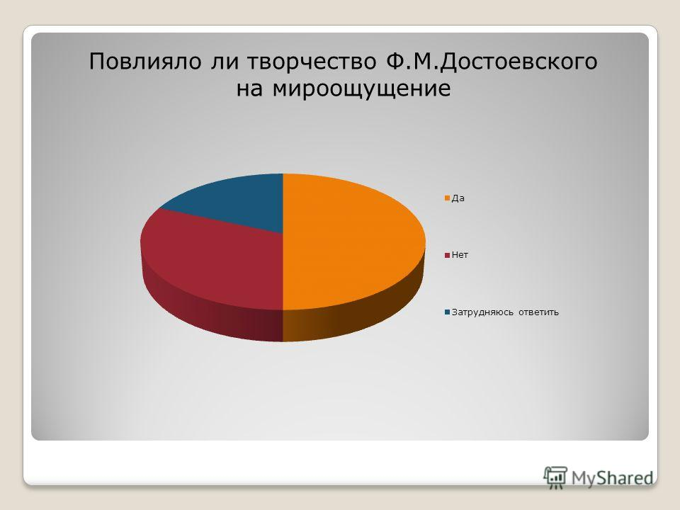 Повлияло ли творчество Ф.М.Достоевского на мироощущение