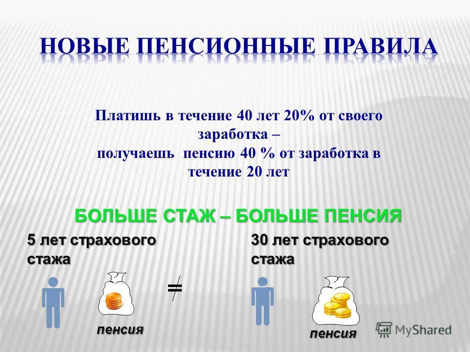 Платишь в течение 40 лет 20% от своего заработка – получаешь пенсию 40 % от заработка в течение 20 лет БОЛЬШЕ СТАЖ – БОЛЬШЕ ПЕНСИЯ 5 лет страхового стажа 30 лет страхового стажа = пенсия пенсия