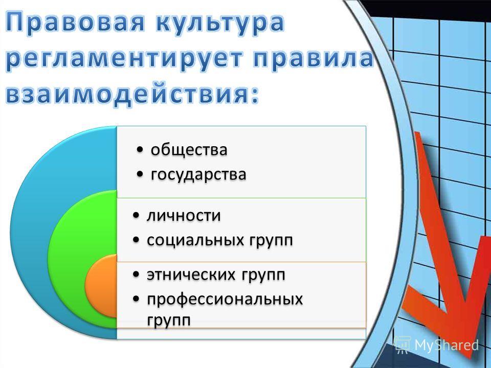 личности социальных групп этнических групп профессиональных групп общества государства