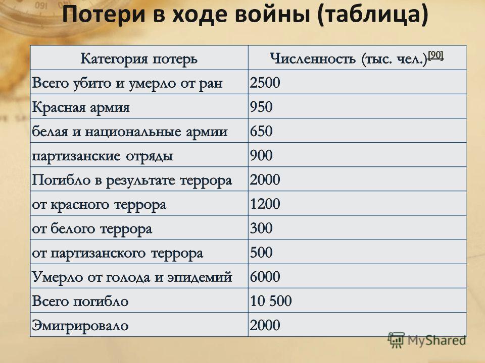 Потери в ходе войны (таблица)