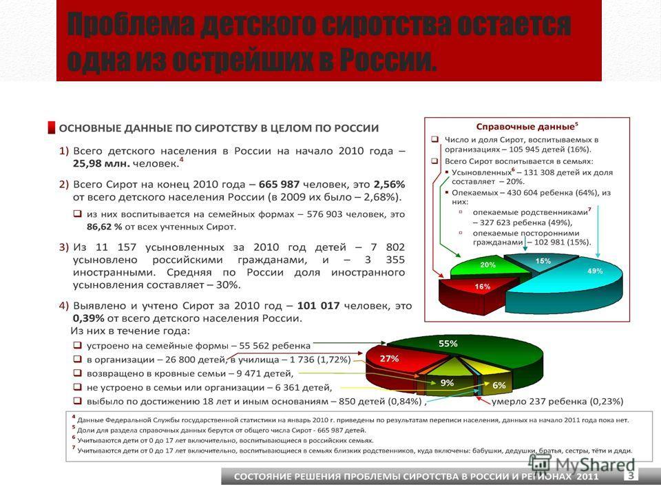 Проблема детского сиротства остается одна из острейших в России.