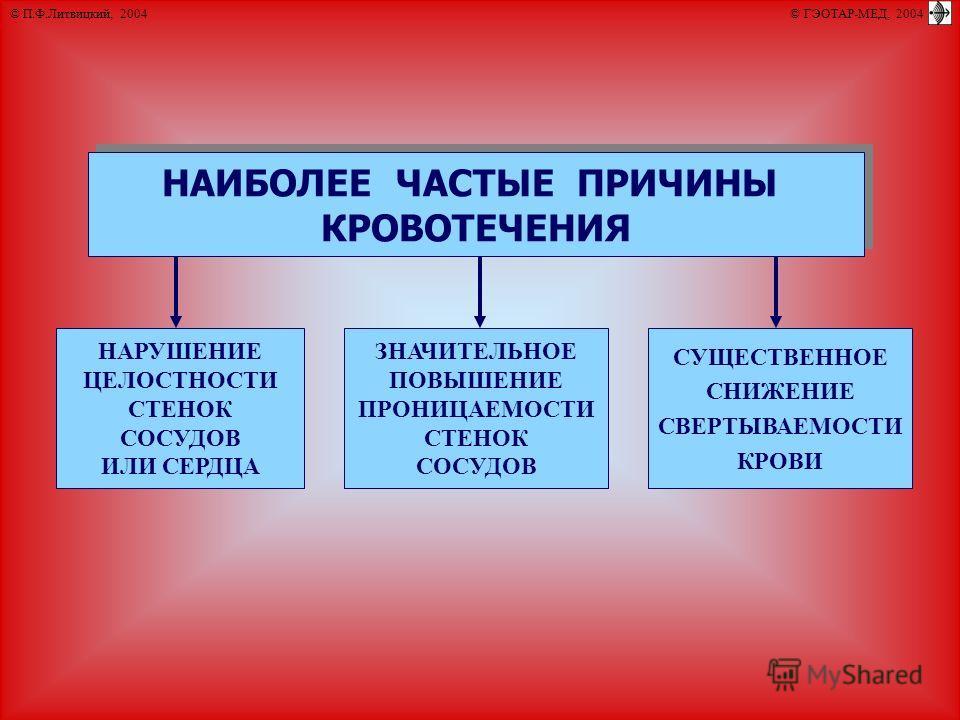 © П.Ф.Литвицкий, 2004 © ГЭОТАР-МЕД, 2004 НАИБОЛЕЕ ЧАСТЫЕ ПРИЧИНЫ КРОВОТЕЧЕНИЯ НАИБОЛЕЕ ЧАСТЫЕ ПРИЧИНЫ КРОВОТЕЧЕНИЯ ЗНАЧИТЕЛЬНОЕ ПОВЫШЕНИЕ ПРОНИЦАЕМОСТИ СТЕНОК СОСУДОВ НАРУШЕНИЕ ЦЕЛОСТНОСТИ СТЕНОК СОСУДОВ ИЛИ СЕРДЦА СУЩЕСТВЕННОЕ СНИЖЕНИЕ СВЕРТЫВАЕМОСТ