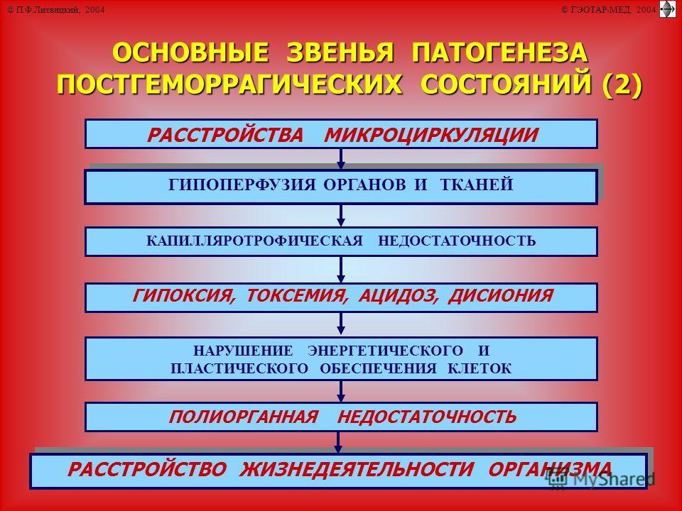 © П.Ф.Литвицкий, 2004 © ГЭОТАР-МЕД, 2004 ОСНОВНЫЕ ЗВЕНЬЯ ПАТОГЕНЕЗА ПОСТГЕМОРРАГИЧЕСКИХ СОСТОЯНИЙ (2) ГИПОПЕРФУЗИЯ ОРГАНОВ И ТКАНЕЙ НАРУШЕНИЕ ЭНЕРГЕТИЧЕСКОГО И ПЛАСТИЧЕСКОГО ОБЕСПЕЧЕНИЯ КЛЕТОК ГИПОКСИЯ, ТОКСЕМИЯ, АЦИДОЗ, ДИСИОНИЯ КАПИЛЛЯРОТРОФИЧЕСКАЯ