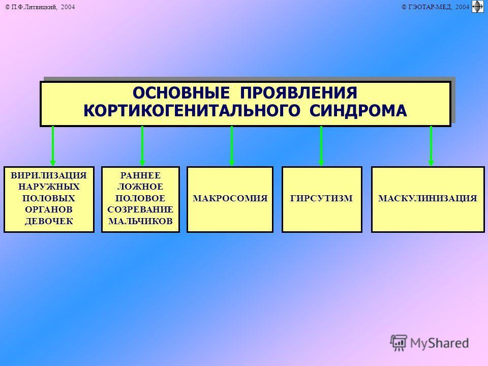 © П.Ф.Литвицкий, 2004 © ГЭОТАР-МЕД, 2004 ОСНОВНЫЕ ПРОЯВЛЕНИЯ КОРТИКОГЕНИТАЛЬНОГО СИНДРОМА ВИРИЛИЗАЦИЯ НАРУЖНЫХ ПОЛОВЫХ ОРГАНОВ ДЕВОЧЕК ГИРСУТИЗММАСКУЛИНИЗАЦИЯ РАННЕЕ ЛОЖНОЕ ПОЛОВОЕ СОЗРЕВАНИЕ МАЛЬЧИКОВ МАКРОСОМИЯ