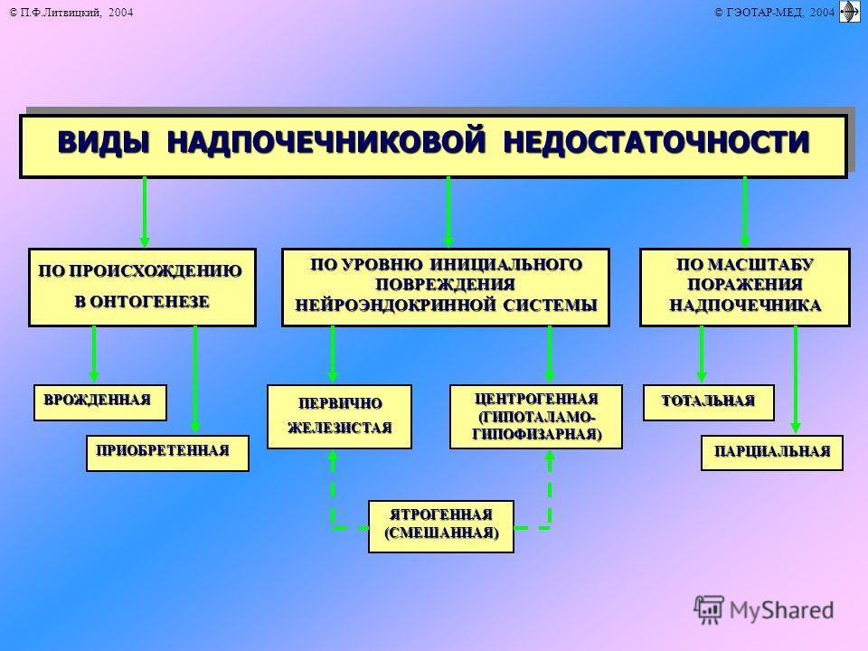 © П.Ф.Литвицкий, 2004 © ГЭОТАР-МЕД, 2004 ВИДЫ НАДПОЧЕЧНИКОВОЙ НЕДОСТАТОЧНОСТИ ЯТРОГЕННАЯ(СМЕШАННАЯ) ПО ПРОИСХОЖДЕНИЮ В ОНТОГЕНЕЗЕ ПО МАСШТАБУ ПОРАЖЕНИЯНАДПОЧЕЧНИКА ПО УРОВНЮ ИНИЦИАЛЬНОГО ПОВРЕЖДЕНИЯ НЕЙРОЭНДОКРИННОЙ СИСТЕМЫ ВРОЖДЕННАЯ ТОТАЛЬНАЯЦЕНТРО