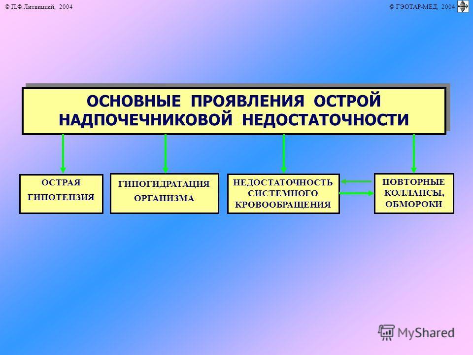 © П.Ф.Литвицкий, 2004 © ГЭОТАР-МЕД, 2004 ОСНОВНЫЕ ПРОЯВЛЕНИЯ ОСТРОЙ НАДПОЧЕЧНИКОВОЙ НЕДОСТАТОЧНОСТИ ОСТРАЯ ГИПОТЕНЗИЯ ПОВТОРНЫЕ КОЛЛАПСЫ, ОБМОРОКИ НЕДОСТАТОЧНОСТЬ СИСТЕМНОГО КРОВООБРАЩЕНИЯ ГИПОГИДРАТАЦИЯ ОРГАНИЗМА