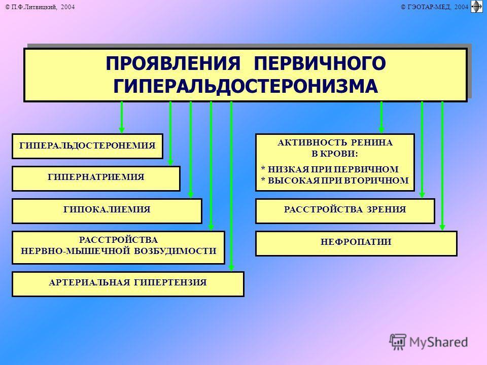 © П.Ф.Литвицкий, 2004 © ГЭОТАР-МЕД, 2004 ПРОЯВЛЕНИЯ ПЕРВИЧНОГО ГИПЕРАЛЬДОСТЕРОНИЗМА ГИПЕРАЛЬДОСТЕРОНЕМИЯ АКТИВНОСТЬ РЕНИНА В КРОВИ: * НИЗКАЯ ПРИ ПЕРВИЧНОМ * ВЫСОКАЯ ПРИ ВТОРИЧНОМ ГИПЕРНАТРИЕМИЯ НЕФРОПАТИИ ГИПОКАЛИЕМИЯ РАССТРОЙСТВА НЕРВНО-МЫШЕЧНОЙ ВОЗ