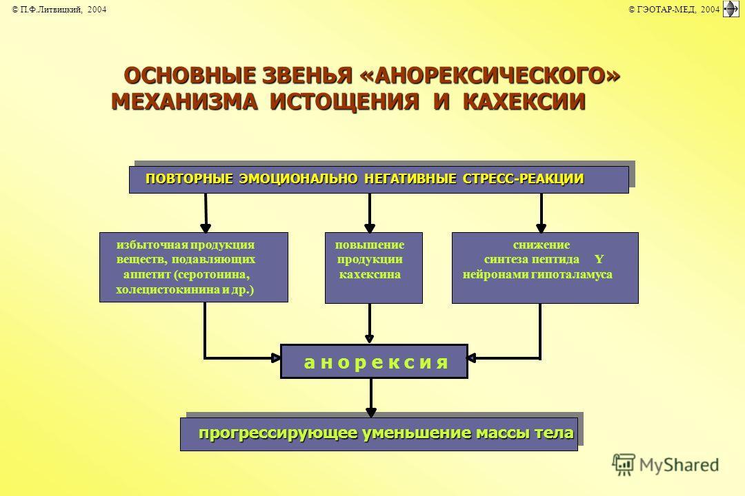 ПОВТОРНЫЕ ЭМОЦИОНАЛЬНО НЕГАТИВНЫЕ СТРЕСС-РЕАКЦИИ а н о р е к с и я избыточная продукция веществ, подавляющих аппетит (серотонина, холецистокинина и др.) повышение продукции кахексина снижение синтеза пептидаY нейронами гипоталамуса прогрессирующее ум