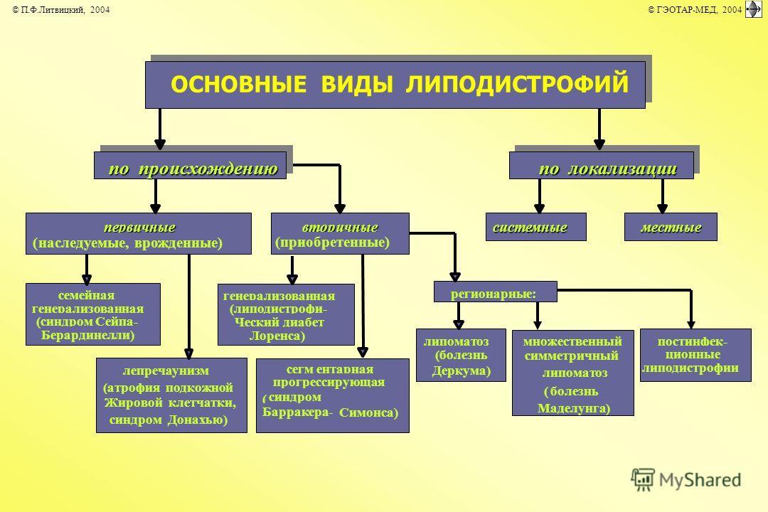 ОСНОВНЫЕ ВИДЫ ЛИПОДИСТРОФИЙ первичные (наследуемые, врожденные) вторичные (приобретенные) системныеместные семейная генерализованная (синдром Сейпа- Берардинелли) лепречаунизм (атрофия подкожной Жировой клетчатки, синдром Донахью) генерализованная (л