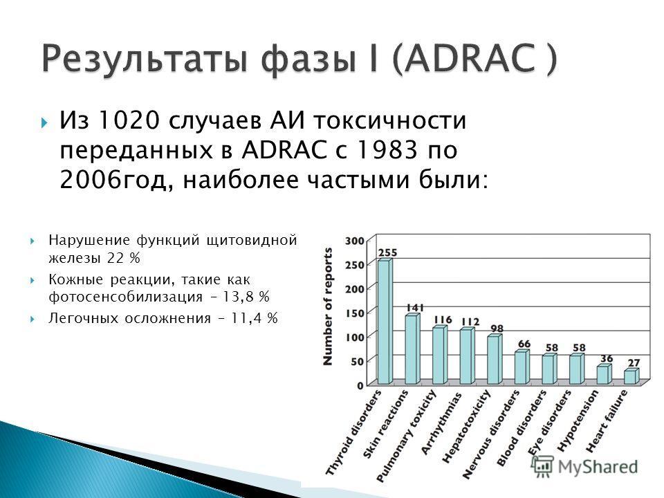 Из 1020 случаев АИ токсичности переданных в ADRAC с 1983 по 2006год, наиболее частыми были: Нарушение функций щитовидной железы 22 % Кожные реакции, такие как фотосенсобилизация – 13,8 % Легочных осложнения – 11,4 %