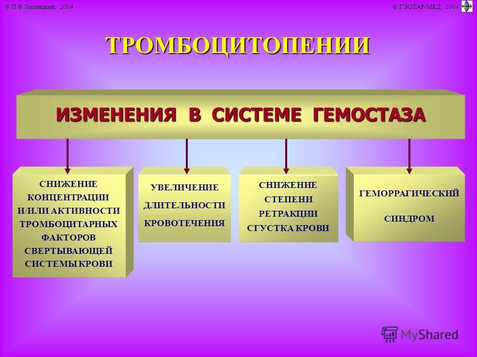 © П.Ф.Литвицкий, 2004 © ГЭОТАР-МЕД, 2004ТРОМБОЦИТОПЕНИИ ИЗМЕНЕНИЯ В СИСТЕМЕ ГЕМОСТАЗА СНИЖЕНИЕ КОНЦЕНТРАЦИИ И/ИЛИ АКТИВНОСТИ ТРОМБОЦИТАРНЫХ ФАКТОРОВ СВЕРТЫВАЮЩЕЙ СИСТЕМЫ КРОВИ СНИЖЕНИЕ СТЕПЕНИ РЕТРАКЦИИ СГУСТКА КРОВИ УВЕЛИЧЕНИЕ ДЛИТЕЛЬНОСТИ КРОВОТЕЧЕ
