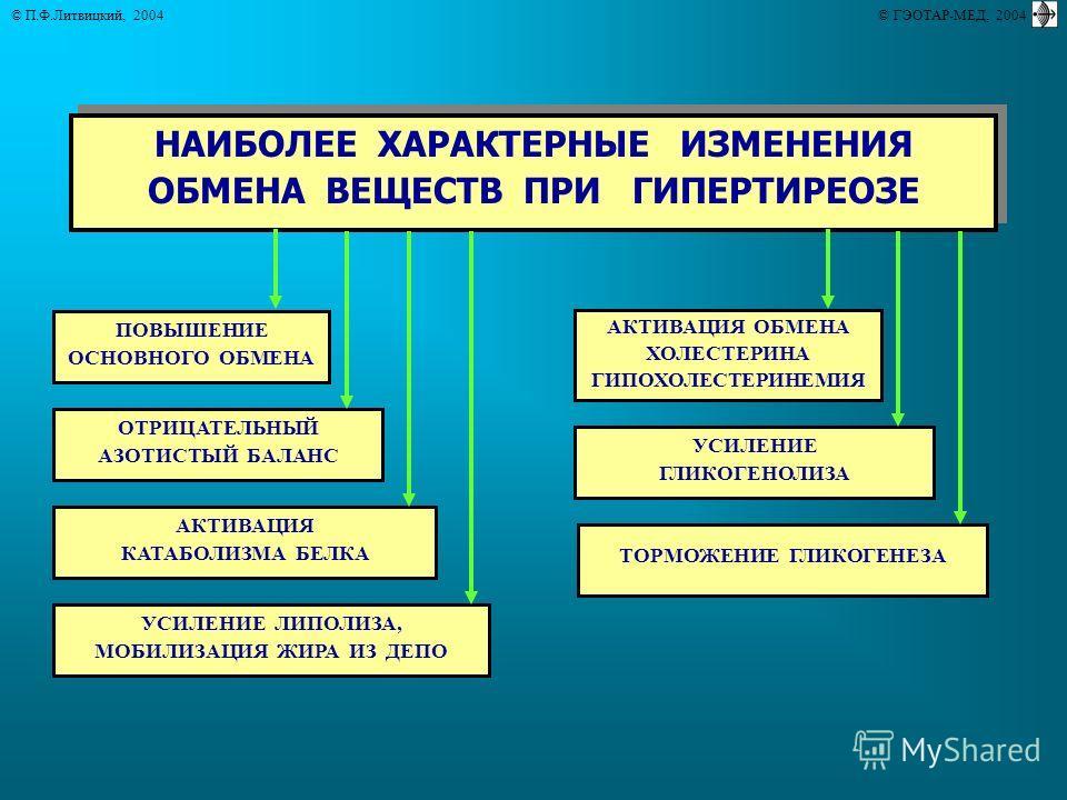 © П.Ф.Литвицкий, 2004 © ГЭОТАР-МЕД, 2004 НАИБОЛЕЕ ХАРАКТЕРНЫЕ ИЗМЕНЕНИЯ ОБМЕНА ВЕЩЕСТВ ПРИ ГИПЕРТИРЕОЗЕ НАИБОЛЕЕ ХАРАКТЕРНЫЕ ИЗМЕНЕНИЯ ОБМЕНА ВЕЩЕСТВ ПРИ ГИПЕРТИРЕОЗЕ ПОВЫШЕНИЕ ОСНОВНОГО ОБМЕНА АКТИВАЦИЯ КАТАБОЛИЗМА БЕЛКА ОТРИЦАТЕЛЬНЫЙ АЗОТИСТЫЙ БАЛА