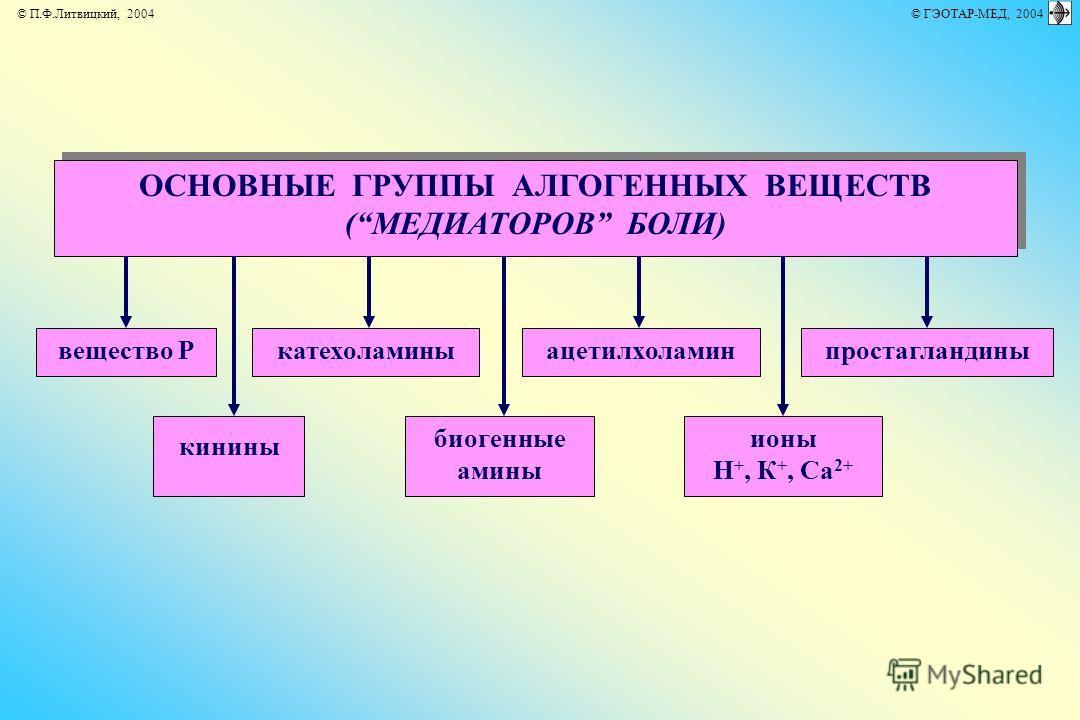 © П.Ф.Литвицкий, 2004 © ГЭОТАР-МЕД, 2004 ОСНОВНЫЕ ГРУППЫ АЛГОГЕННЫХ ВЕЩЕСТВ (МЕДИАТОРОВ БОЛИ) ОСНОВНЫЕ ГРУППЫ АЛГОГЕННЫХ ВЕЩЕСТВ (МЕДИАТОРОВ БОЛИ) кинины ионы Н +, К +, Са 2+ биогенные амины вещество Рацетилхоламинкатехоламиныпростагландины
