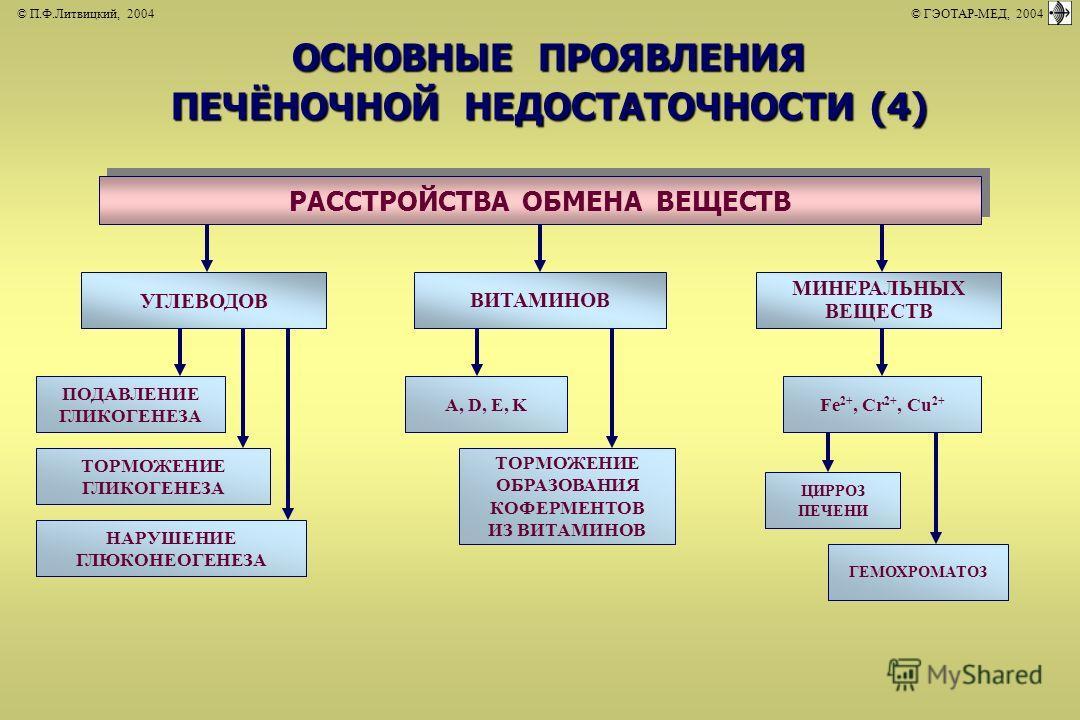 © П.Ф.Литвицкий, 2004 © ГЭОТАР-МЕД, 2004 УГЛЕВОДОВ ВИТАМИНОВ МИНЕРАЛЬНЫХ ВЕЩЕСТВ РАССТРОЙСТВА ОБМЕНА ВЕЩЕСТВ ПОДАВЛЕНИЕ ГЛИКОГЕНЕЗА A, D, E, KFe 2+, Cr 2+, Cu 2+ ТОРМОЖЕНИЕ ГЛИКОГЕНЕЗА НАРУШЕНИЕ ГЛЮКОНЕОГЕНЕЗА ТОРМОЖЕНИЕ ОБРАЗОВАНИЯ КОФЕРМЕНТОВ ИЗ ВИ