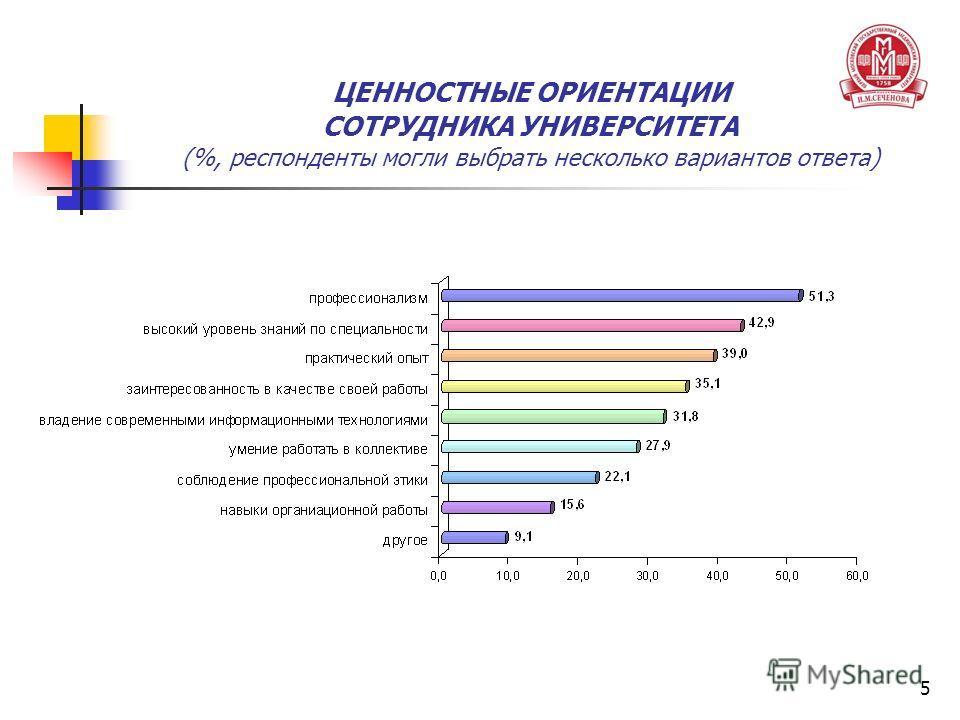 5 ЦЕННОСТНЫЕ ОРИЕНТАЦИИ СОТРУДНИКА УНИВЕРСИТЕТА (%, респонденты могли выбрать несколько вариантов ответа)