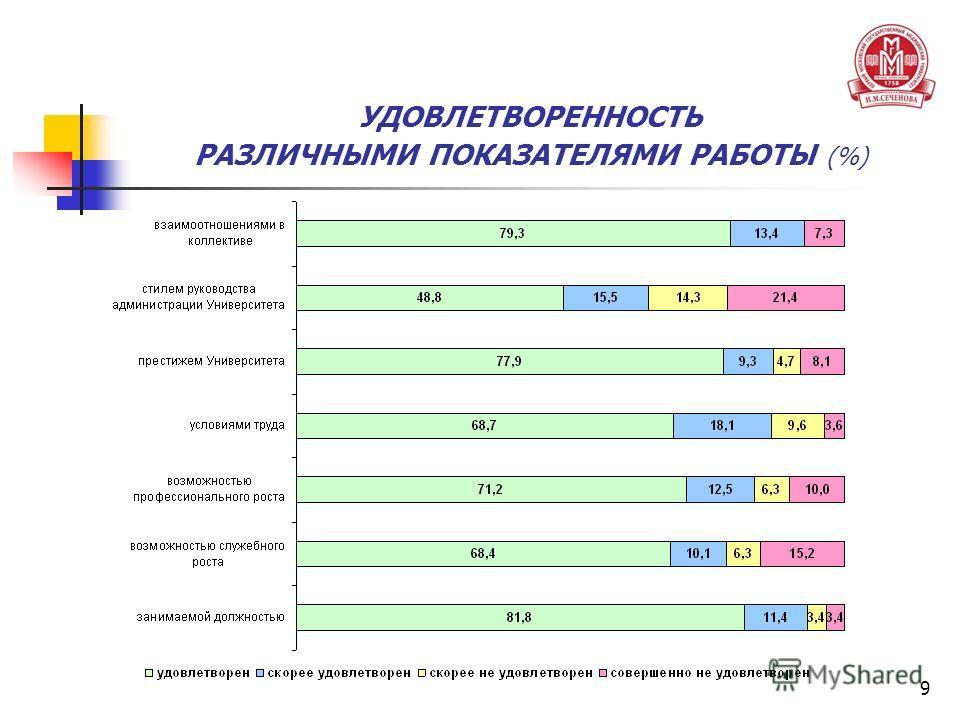 9 УДОВЛЕТВОРЕННОСТЬ РАЗЛИЧНЫМИ ПОКАЗАТЕЛЯМИ РАБОТЫ (%)