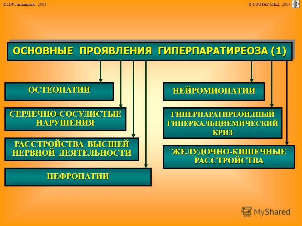 © П.Ф.Литвицкий, 2004 © ГЭОТАР-МЕД, 2004 ОСНОВНЫЕ ПРОЯВЛЕНИЯ ГИПЕРПАРАТИРЕОЗА (1) ОСТЕОПАТИИ СЕРДЕЧНО-СОСУДИСТЫЕ НАРУШЕНИЯ РАССТРОЙСТВА ВЫСШЕЙ НЕРВНОЙ ДЕЯТЕЛЬНОСТИ НЕФРОПАТИИ НЕЙРОМИОПАТИИ ГИПЕРПАРАТИРЕОИДНЫЙГИПЕРКАЛЬЦИЕМИЧЕСКИЙКРИЗ ЖЕЛУДОЧНО-КИШЕЧНЫ
