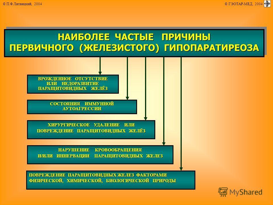© П.Ф.Литвицкий, 2004 © ГЭОТАР-МЕД, 2004 НАИБОЛЕЕ ЧАСТЫЕ ПРИЧИНЫ ПЕРВИЧНОГО (ЖЕЛЕЗИСТОГО) ГИПОПАРАТИРЕОЗА НАИБОЛЕЕ ЧАСТЫЕ ПРИЧИНЫ ПЕРВИЧНОГО (ЖЕЛЕЗИСТОГО) ГИПОПАРАТИРЕОЗА ВРОЖДЕННОЕ ОТСУТСТВИЕ ИЛИ НЕДОРАЗВИТИЕ ПАРАЩИТОВИДНЫХ ЖЕЛЁЗ СОСТОЯНИЯ ИММУННОЙ