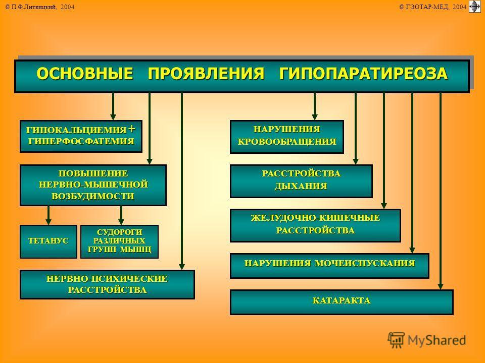 © П.Ф.Литвицкий, 2004 © ГЭОТАР-МЕД, 2004 ОСНОВНЫЕ ПРОЯВЛЕНИЯ ГИПОПАРАТИРЕОЗА ГИПОКАЛЬЦИЕМИЯ + ГИПЕРФОСФАТЕМИЯ ПОВЫШЕНИЕНЕРВНО-МЫШЕЧНОЙВОЗБУДИМОСТИ НАРУШЕНИЯКРОВООБРАЩЕНИЯ РАССТРОЙСТВАДЫХАНИЯ НАРУШЕНИЯ МОЧЕИСПУСКАНИЯ КАТАРАКТА ЖЕЛУДОЧНО-КИШЕЧНЫЕРАССТР