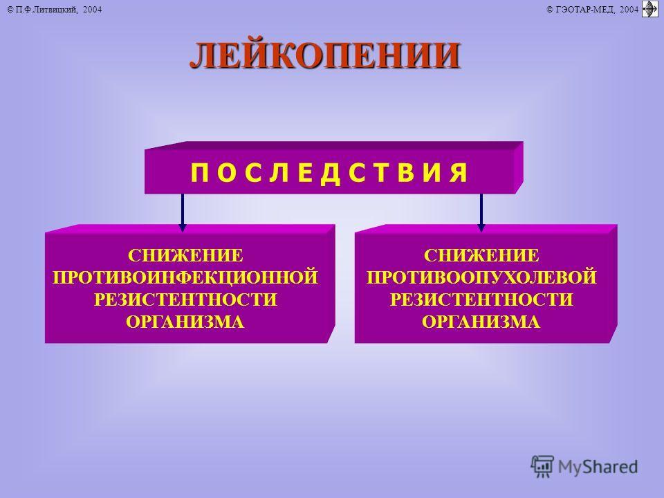 © П.Ф.Литвицкий, 2004 © ГЭОТАР-МЕД, 2004ЛЕЙКОПЕНИИ П О С Л Е Д С Т В И Я СНИЖЕНИЕ ПРОТИВОИНФЕКЦИОННОЙ РЕЗИСТЕНТНОСТИ ОРГАНИЗМА СНИЖЕНИЕ ПРОТИВООПУХОЛЕВОЙ РЕЗИСТЕНТНОСТИ ОРГАНИЗМА