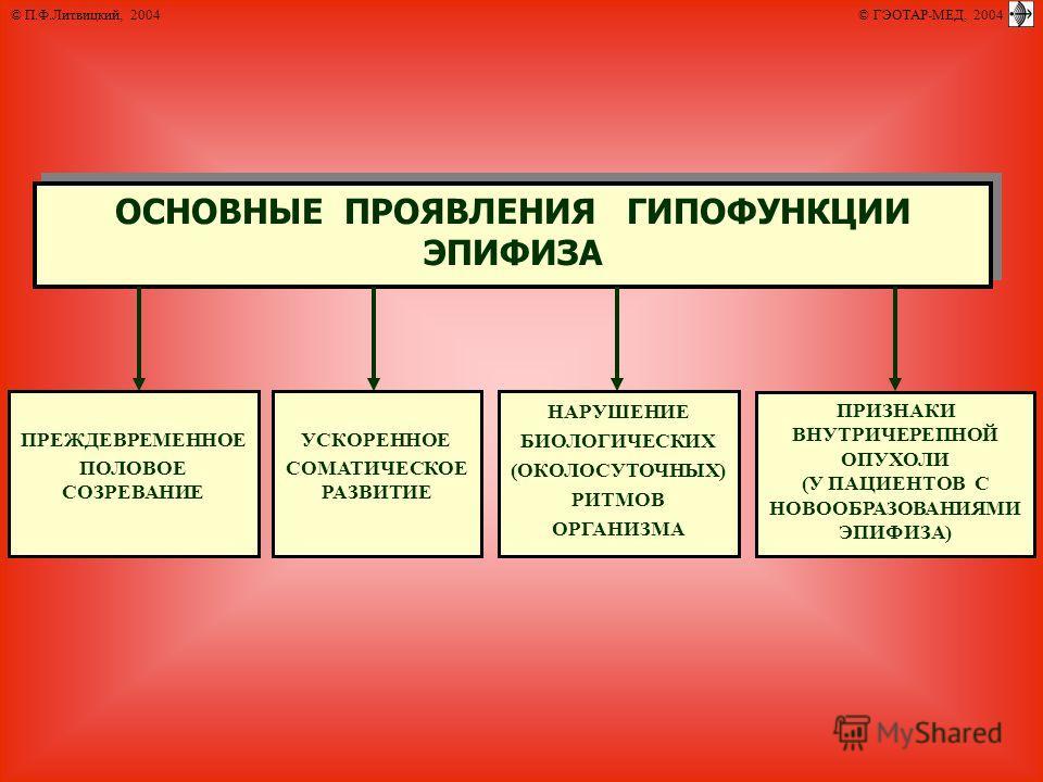 © П.Ф.Литвицкий, 2004 © ГЭОТАР-МЕД, 2004 ОСНОВНЫЕ ПРОЯВЛЕНИЯ ГИПОФУНКЦИИ ЭПИФИЗА ПРЕЖДЕВРЕМЕННОЕ ПОЛОВОЕ СОЗРЕВАНИЕ ПРИЗНАКИ ВНУТРИЧЕРЕПНОЙ ОПУХОЛИ (У ПАЦИЕНТОВ С НОВООБРАЗОВАНИЯМИ ЭПИФИЗА) НАРУШЕНИЕ БИОЛОГИЧЕСКИХ (ОКОЛОСУТОЧНЫХ) РИТМОВ ОРГАНИЗМА УСК