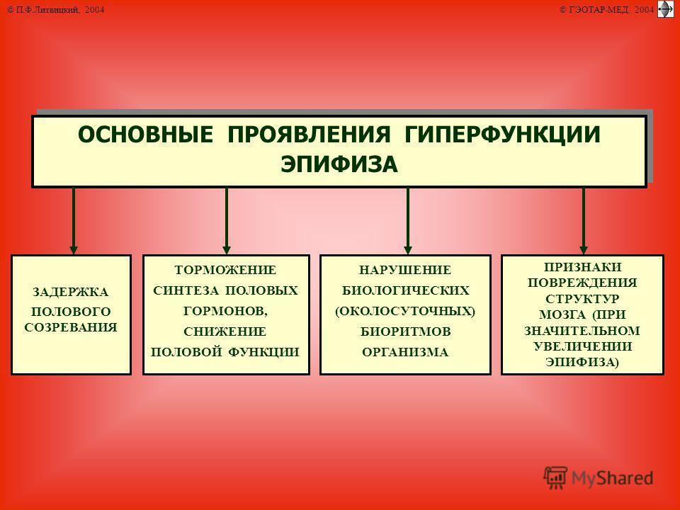 © П.Ф.Литвицкий, 2004 © ГЭОТАР-МЕД, 2004 ОСНОВНЫЕ ПРОЯВЛЕНИЯ ГИПЕРФУНКЦИИ ЭПИФИЗА ЗАДЕРЖКА ПОЛОВОГО СОЗРЕВАНИЯ ПРИЗНАКИ ПОВРЕЖДЕНИЯ СТРУКТУР МОЗГА (ПРИ ЗНАЧИТЕЛЬНОМ УВЕЛИЧЕНИИ ЭПИФИЗА) НАРУШЕНИЕ БИОЛОГИЧЕСКИХ (ОКОЛОСУТОЧНЫХ) БИОРИТМОВ ОРГАНИЗМА ТОРМО