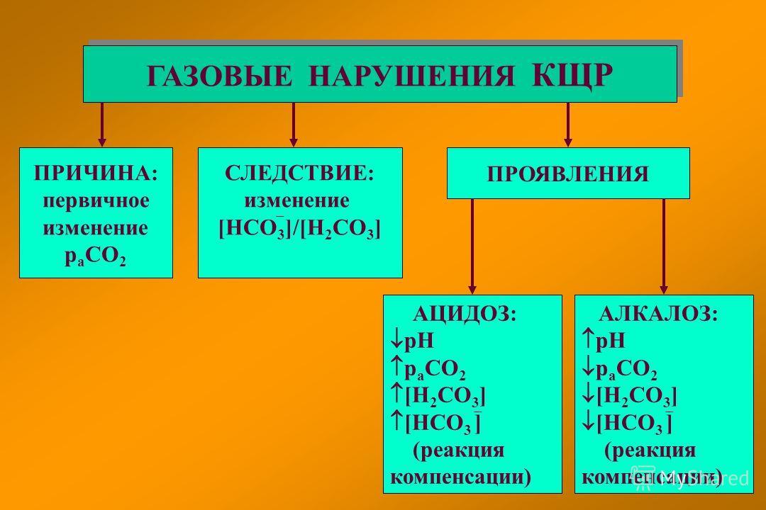 ГАЗОВЫЕ НАРУШЕНИЯ КЩР ПРИЧИНА: первичное изменение р а СО 2 ПРОЯВЛЕНИЯ СЛЕДСТВИЕ: изменение [НСО 3 ]/[Н 2 СО 3 ] АЦИДОЗ: рН р а СО 2 [Н 2 СО 3 ] [НСО 3 ] (реакция компенсации) АЛКАЛОЗ: рН р а СО 2 [Н 2 СО 3 ] [НСО 3 ] (реакция компенсации)