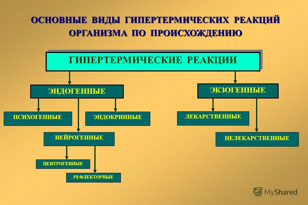 ОСНОВНЫЕ ВИДЫ ГИПЕРТЕРМИЧЕСКИХ РЕАКЦИЙ ОРГАНИЗМА ПО ПРОИСХОЖДЕНИЮ ГИПЕРТЕРМИЧЕСКИЕ РЕАКЦИИ ЭНДОГЕННЫЕ ЭКЗОГЕННЫЕ НЕЛЕКАРСТВЕННЫЕ ЛЕКАРСТВЕННЫЕ ЭНДОКРИННЫЕ ПСИХОГЕННЫЕ НЕЙРОГЕННЫЕ РЕФЛЕКТОРНЫЕ ЦЕНТРОГЕННЫЕ