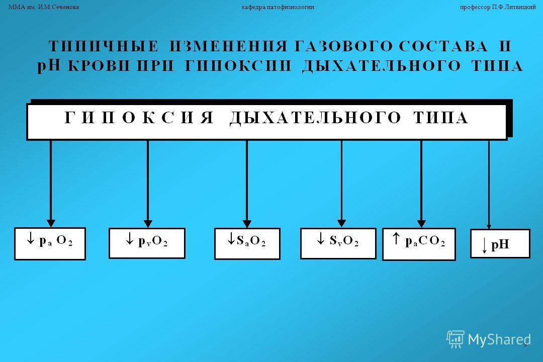 рН ММА им. И.М.Сеченова кафедра патофизиологии профессор П.Ф.Литвицкий 9