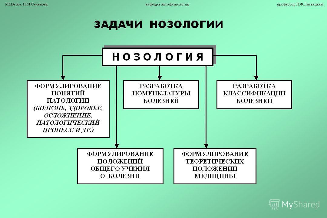 Нозология