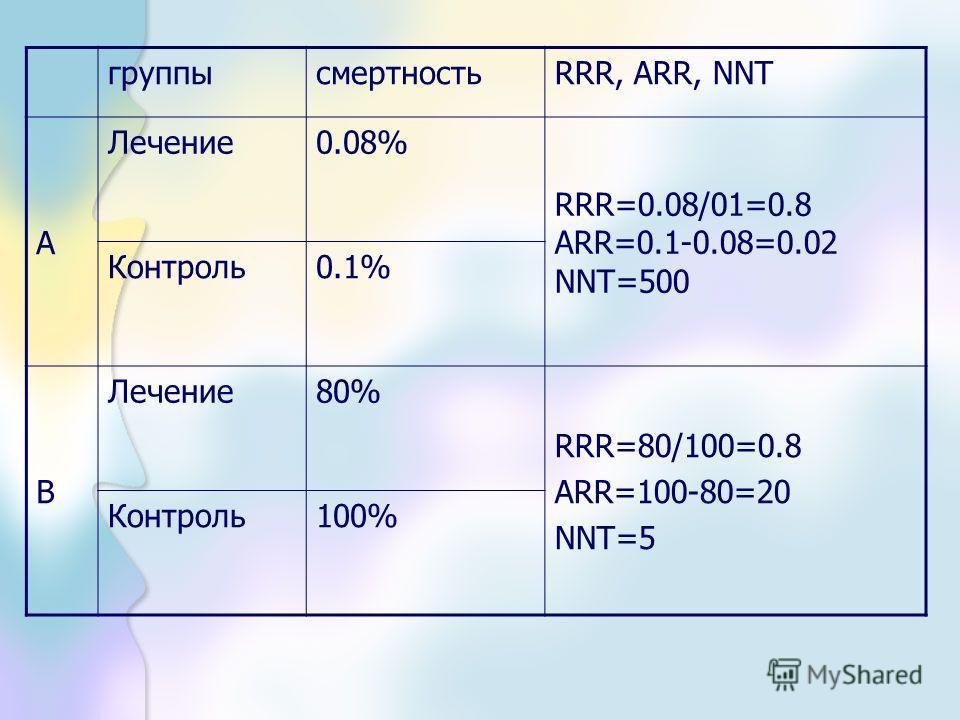 группысмертностьRRR, ARR, NNT А Лечение0.08% RRR=0.08/01=0.8 ARR=0.1-0.08=0.02 NNT=500 Контроль0.1% B Лечение80% RRR=80/100=0.8 ARR=100-80=20 NNT=5 Контроль100%