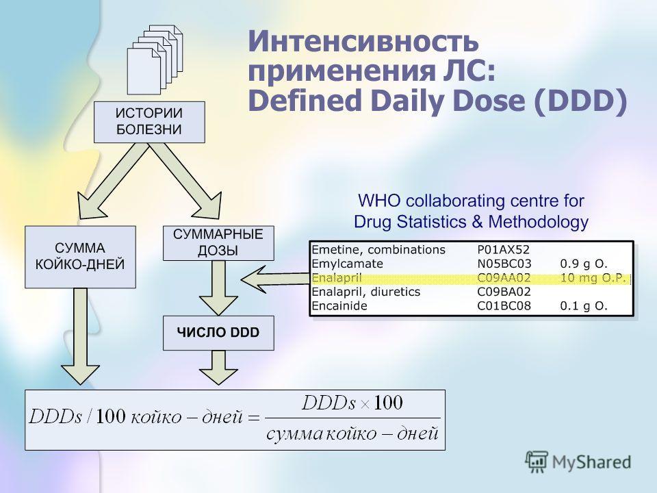 Интенсивность применения ЛС: Defined Daily Dose (DDD)