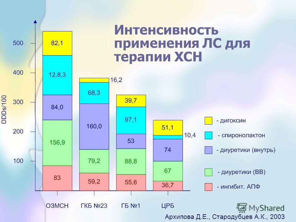 Интенсивность применения ЛС для терапии ХСН Архипова Д.Е., Стародубцев А.К., 2003