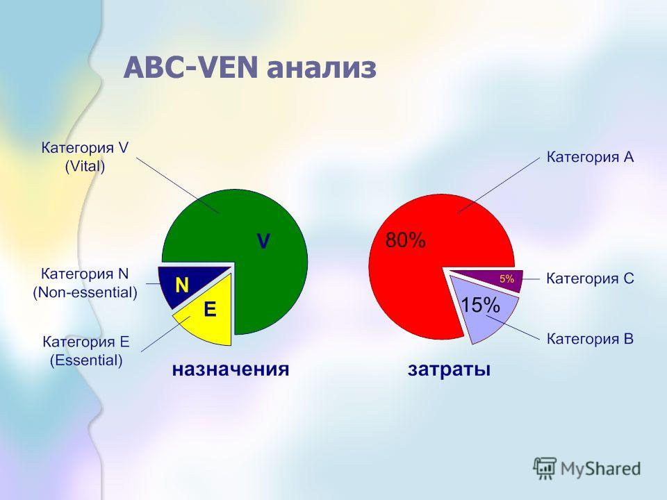 ABC-VEN анализ