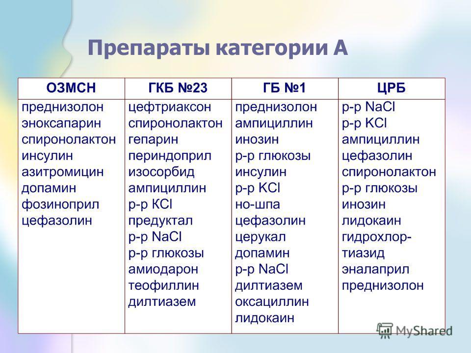 Препараты категории А