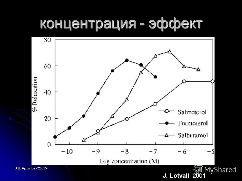 В.В. Архипов концентрация - эффект J. Lotvall 2001