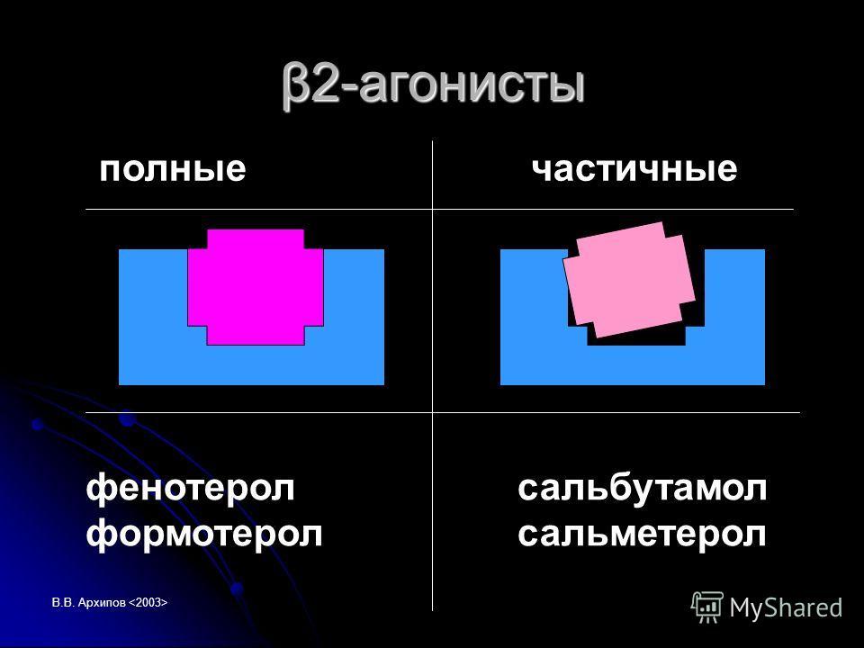 В.В. Архипов β2-агонисты полныечастичные фенотерол сальбутамол формотерол сальметерол